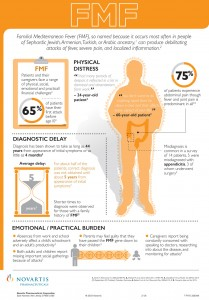 FMF Infographic Novartis