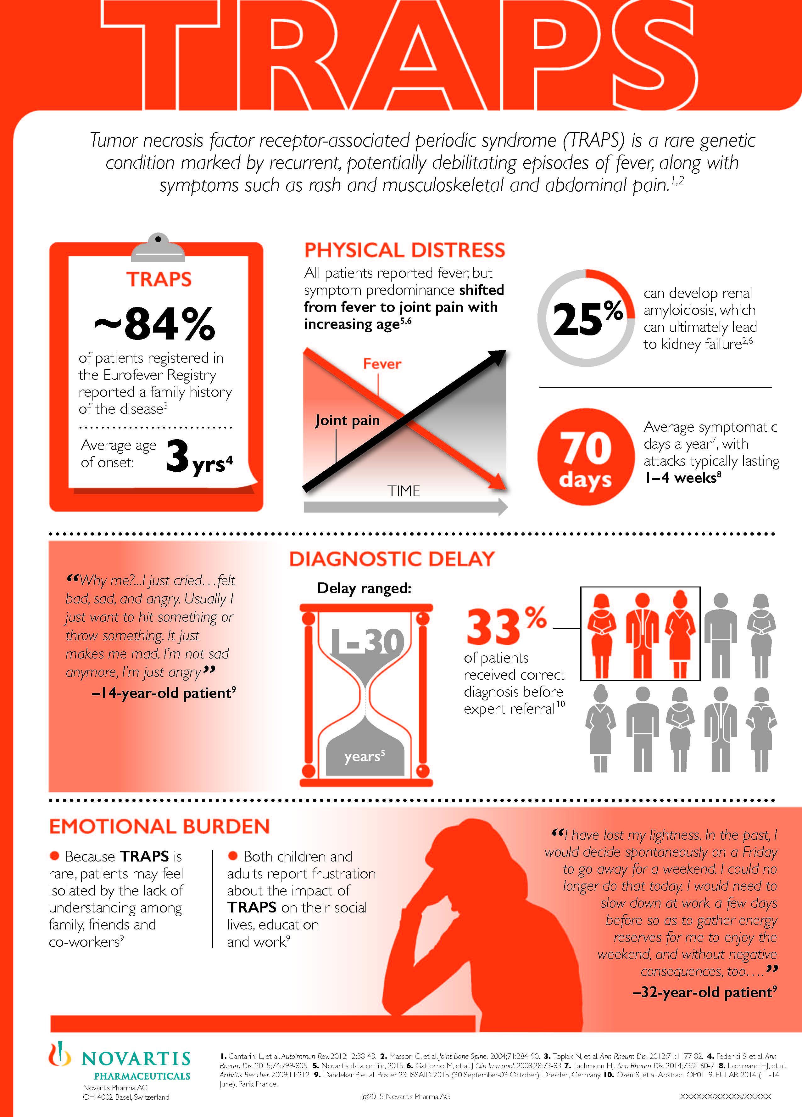 TRAPS infographic novartis 2016